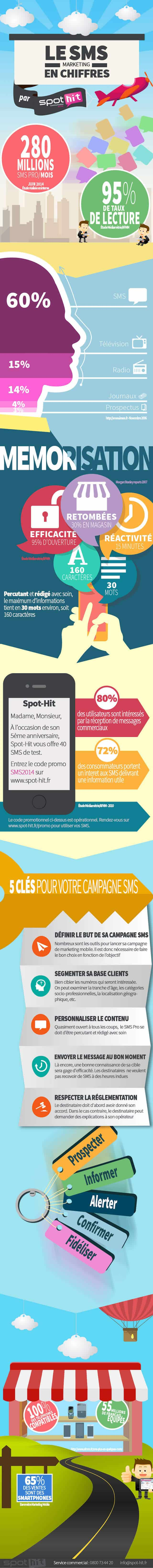 Infographie SMS Pro - Spot Hit